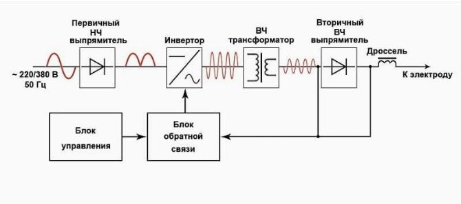 Инвертор схема