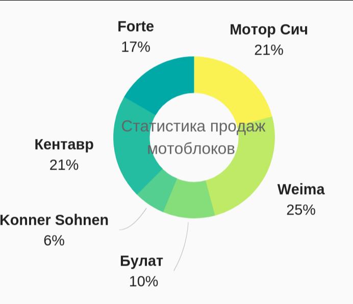 Рейтинг продажи мотоблоков-инфографика