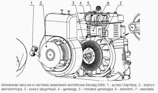 Запуск двигателя мотоблока